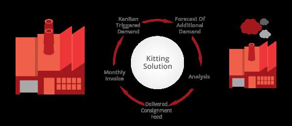g-kitting-solutions-01